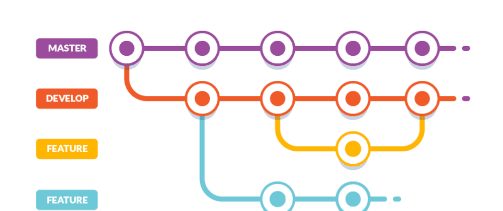 Cover image for Branching workflows for Git