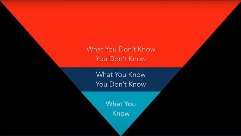Inverted knowledge triangle