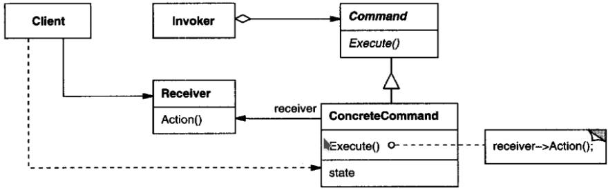 Understanding Design Patterns Command Pattern Using Stocktrader