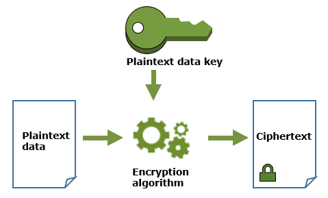 AWS Made Easy | encrypt a data key