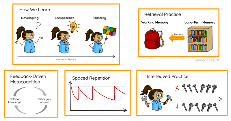 A collage of five of the diagrams from earlier in the post: how we learn, retrieval practice, feedback-driven metacognition, spaced repetition, and interleaved practice.
