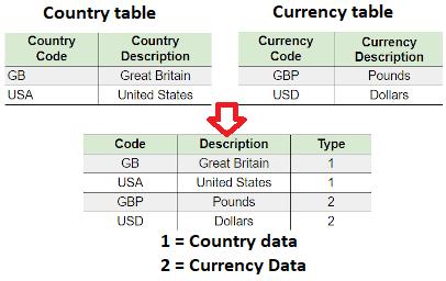 Centralize name value table design
