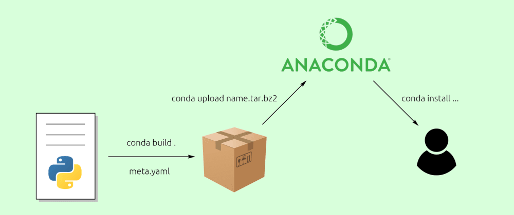 Cover image for Publishing Python Apps at Anaconda and further Automation