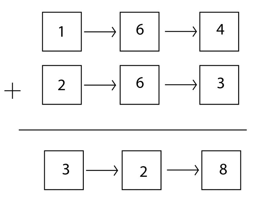 Two linked lists: `1 > 6 > 4` and `2 > 6 > 3`. Beneath them is the solution we're going for, `3 > 2 > 8`