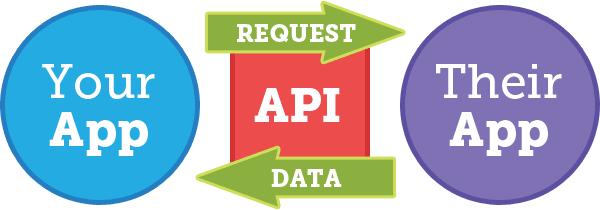 API calls