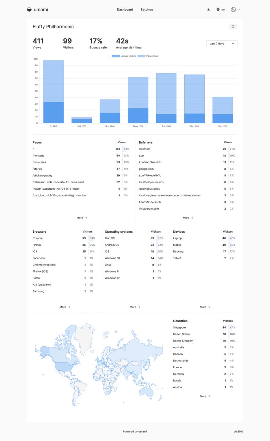 umami analytics dashboard