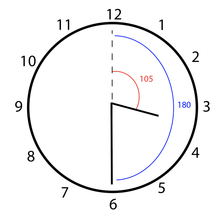 At 3:30, the hour hand makes a 105 degree angle, and the minute hand makes a 180 degree angle.