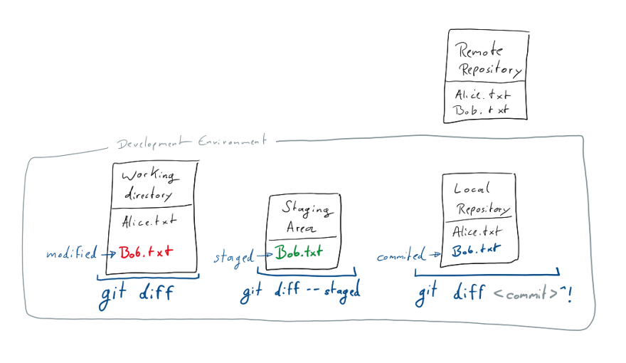 Learn git concepts, not commands - DEV Community 👩 💻👨 💻
