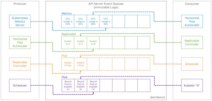 API Server Event Queues