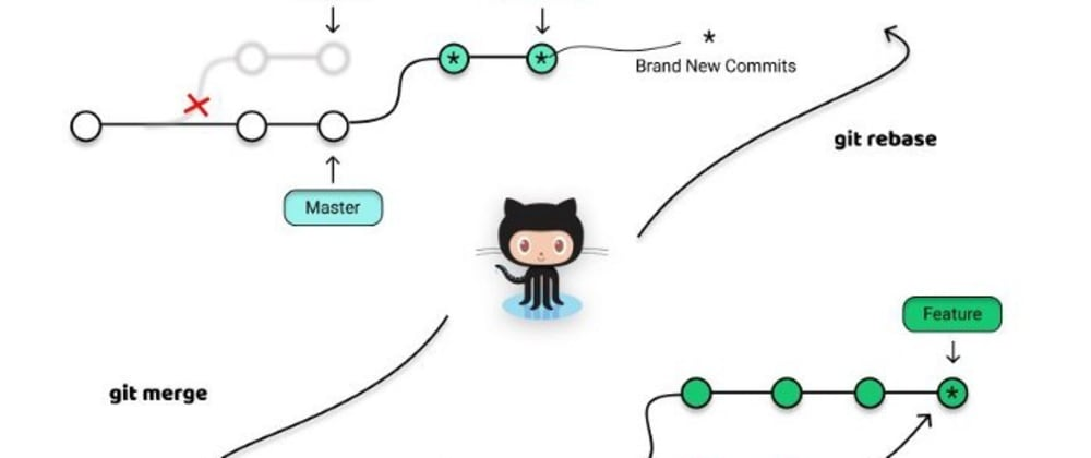 Cover image for How to Use Git Rebase in a Practical Situation