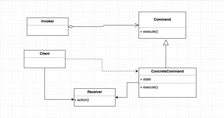 Command pattern UML class diagram.