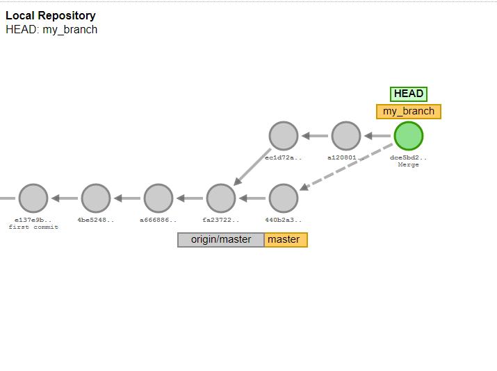 GIT for beginners - DEV Community 👩 💻👨 💻