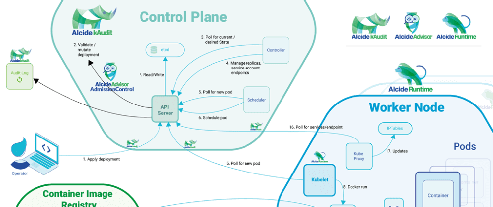 Cover image for Container Networking - Explained