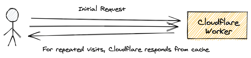 Cloudflare Worker