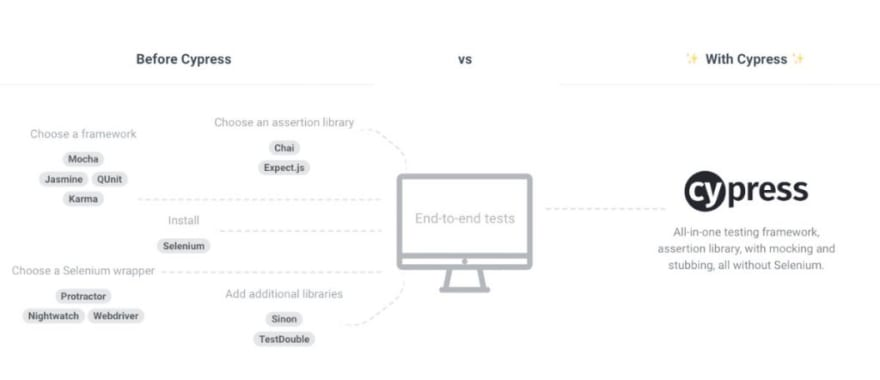 Cypress Framework