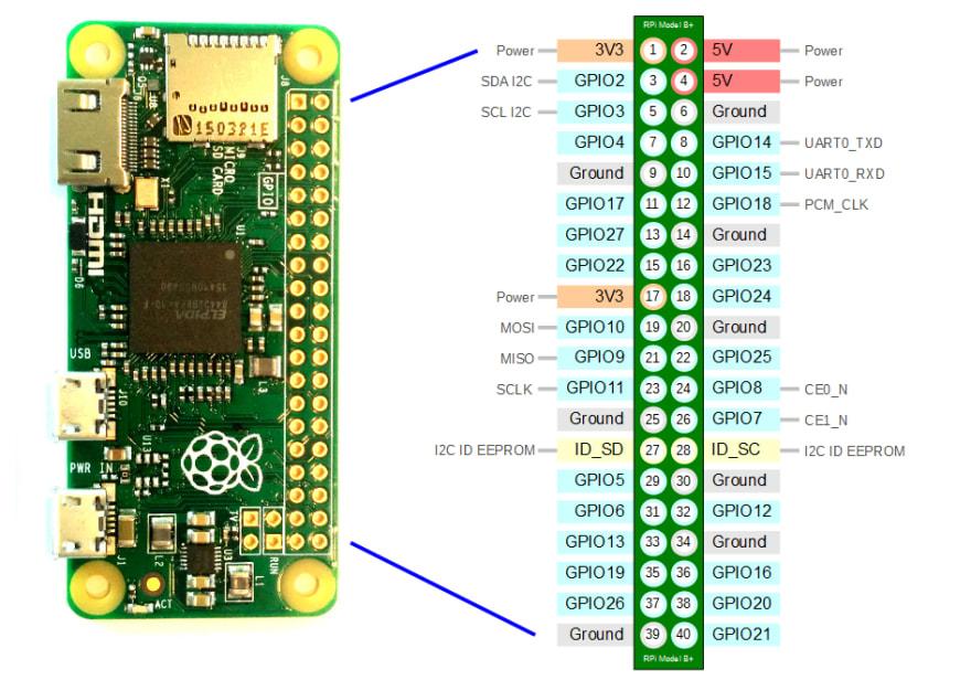 Raspberry Pi Zero W GPIO Headers