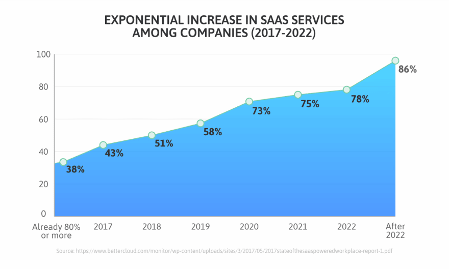 Increase-in-SaaS-services-2017-2022