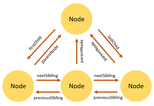 JavaScript-DOM-Node-Relationships.png