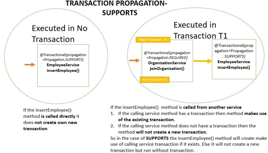 Transaction Propagation - SUPPORTS