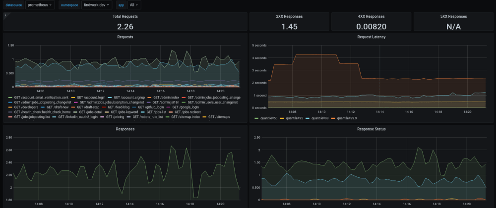 Cover image for Monitoring Django apps