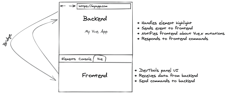 Diagram showing the backend of an extension, represented as dealing with the inspected page content, and the frontend, handling the devtools panel UI