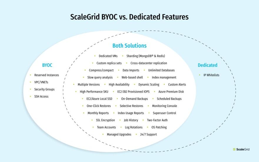 ScaleGrid BYOC vs Dedicated Hosting: Plan Features Illustrations