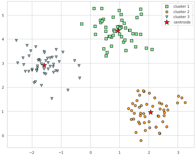 K-Means Clustering with scikit-learn - DEV Community