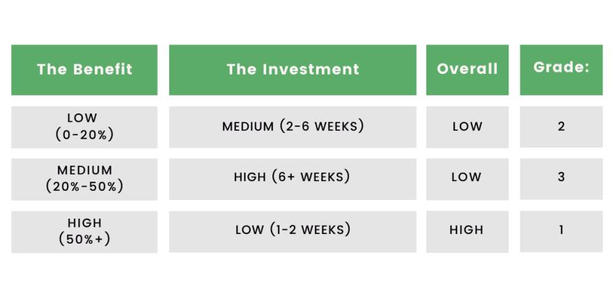 cost optimization implementation plan