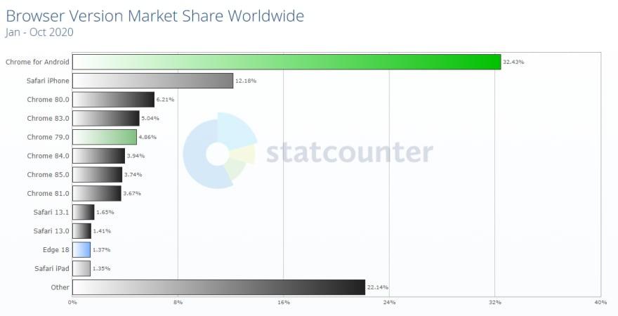 browser verssion market