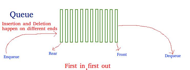 queue image