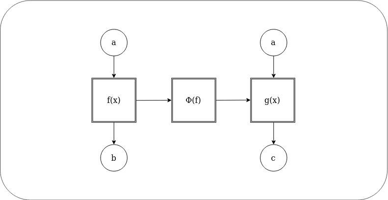 Higher function schema