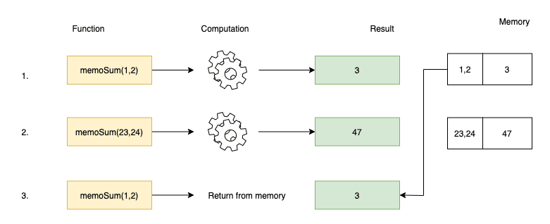 A diagram image that shows a memoized function getting called multiple times