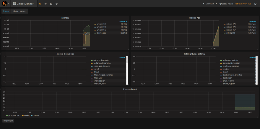Grafana dashboard gitlab monitor