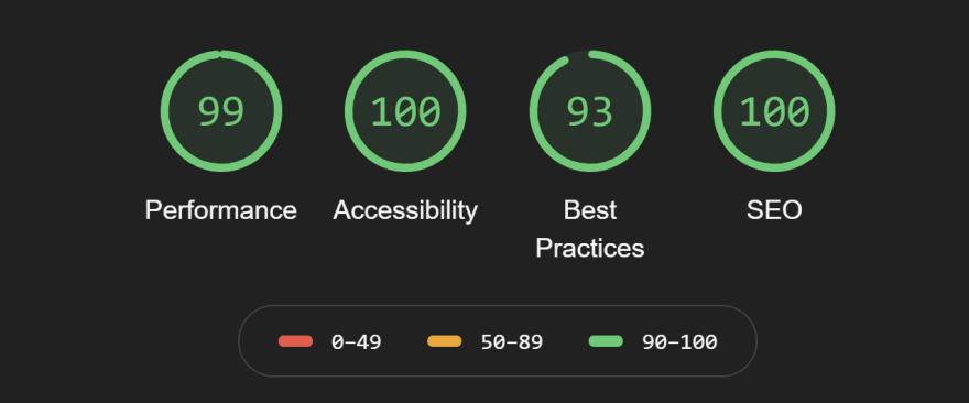 Four numbers in green circles in a row. Each stands for Performance, Accessibility, Best Practices and SEO Lighthouse score