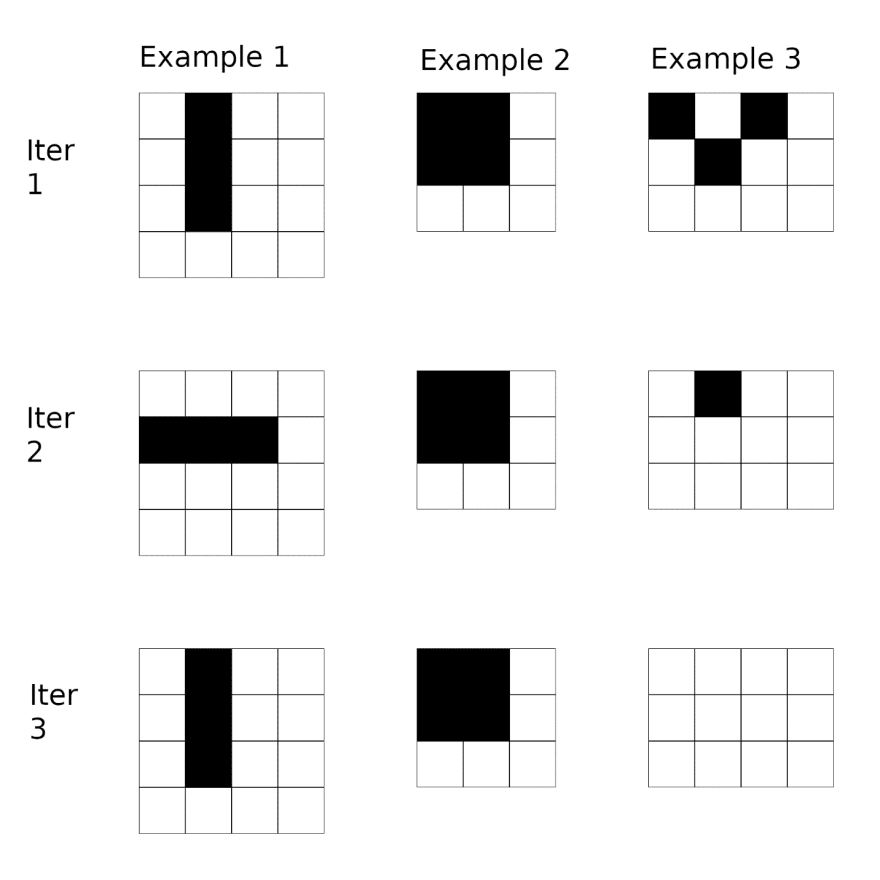 Figure 1. Three examples using standard rules from the game of life