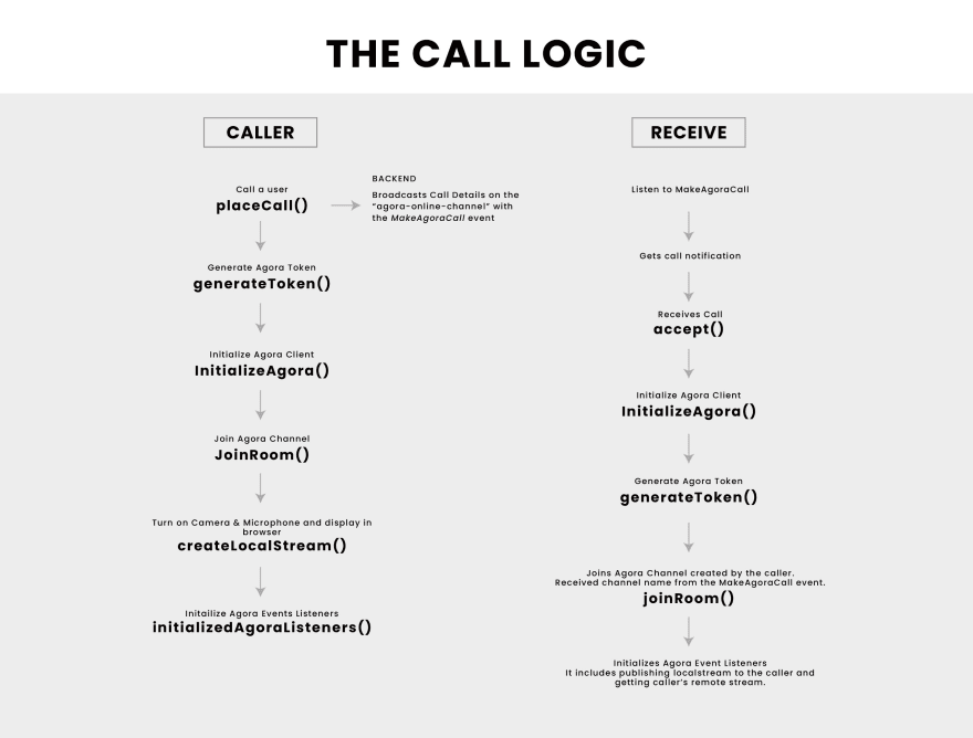 The Call Logic