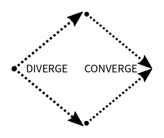 Fig2: Diverge & Converge