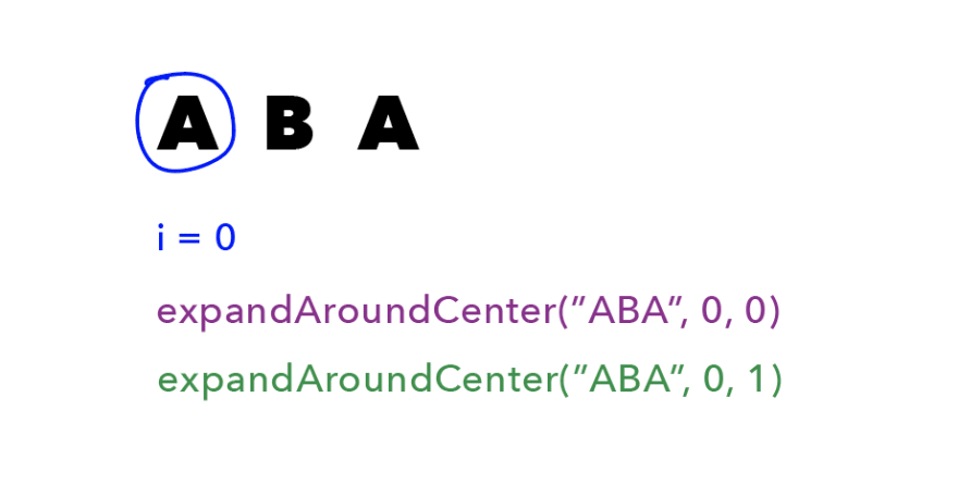 "First line is ""ABA"", with a blue circle around the first ""A"". In blue is ""i = 0"". Beneath that is ""expandAroundCenter(""ABA"", 0, 0)"" in purple, and beneath that is ""expandAroundCenter(""ABA"", 0, 1)"" in green."