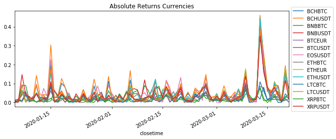 Absolute Returns Currencies
