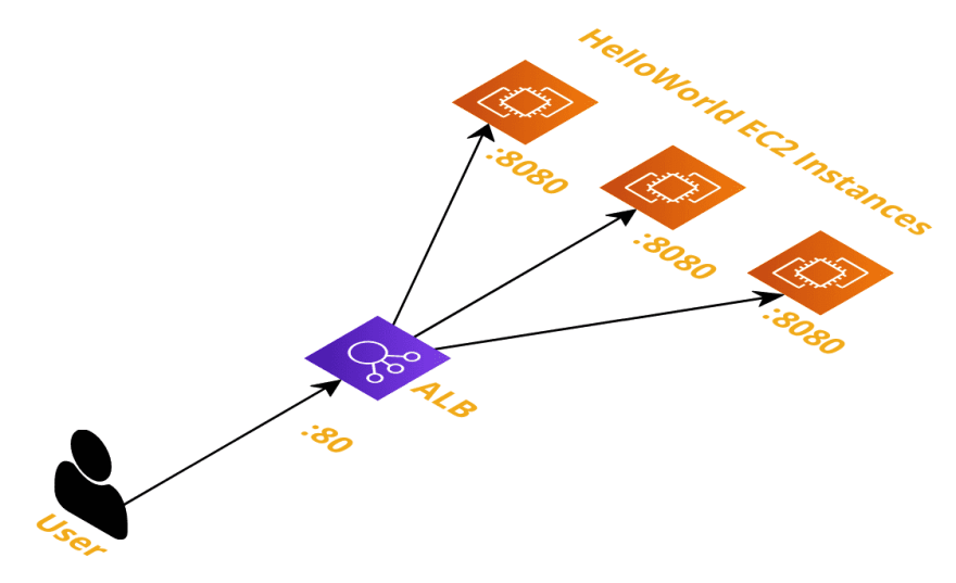 An architecture diagram showing a user with an arrow pointing to an application load balancer on port 80. The load balancer then points to 3 EC2 instances on port 8080.