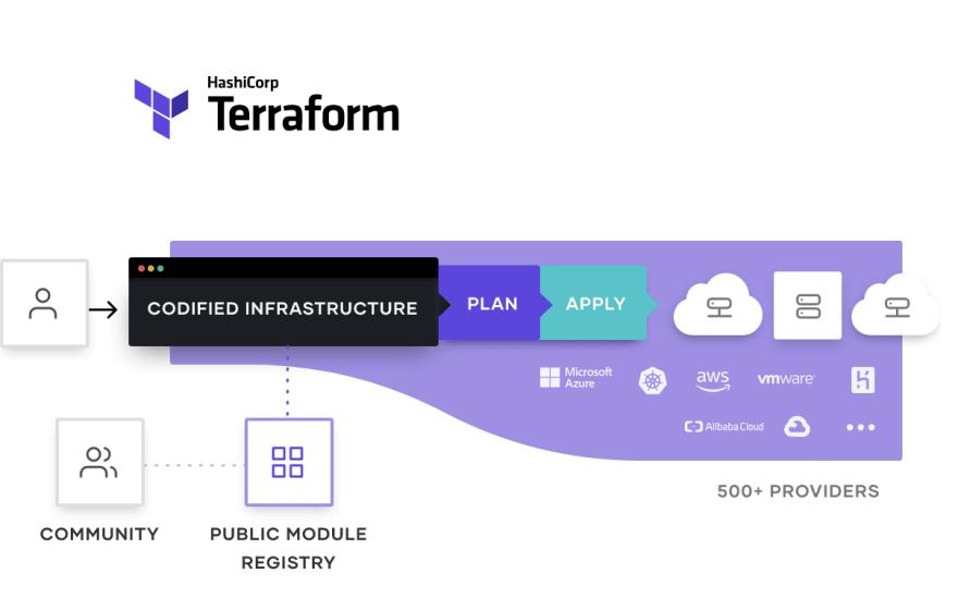Terraform solution diagram