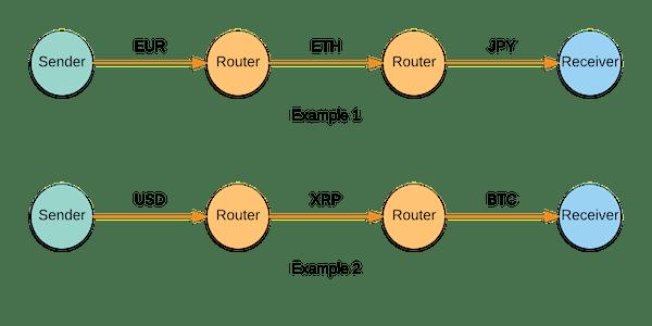 Interledger nodes