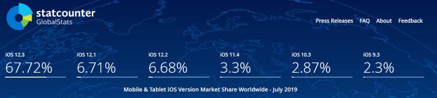 ios-versions