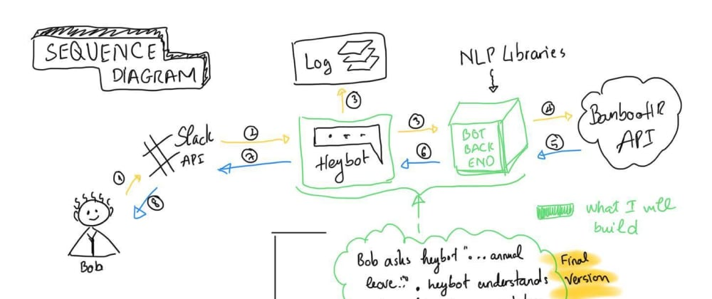 Cover image for How I'm learning about APIs by building a Slackbot