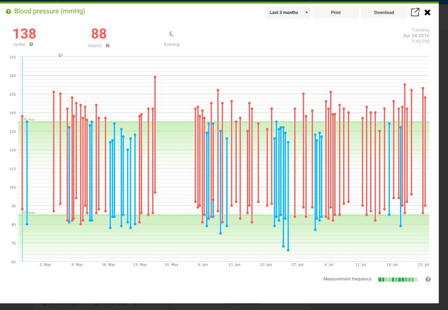 Withings Blood Pressure Graph