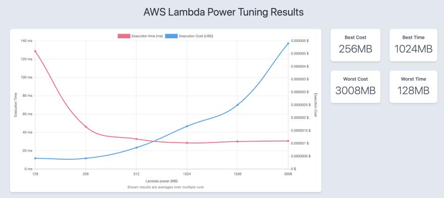 qldb-lambda-powertools