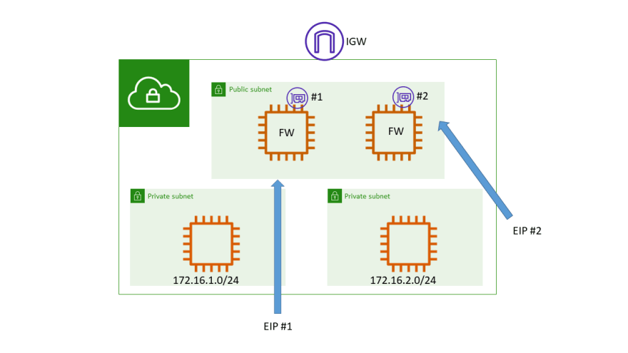 Security Appliances Before VPC Ingress Routing