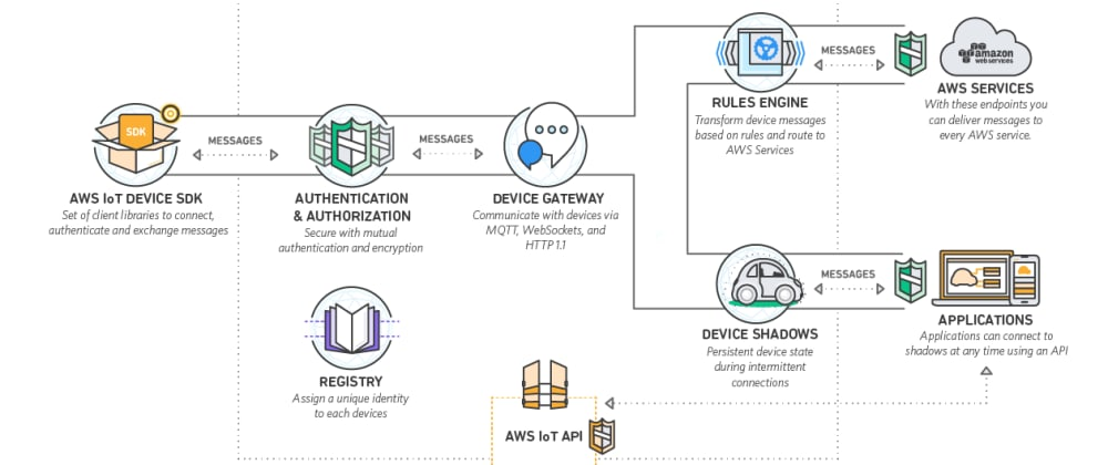 Cover image for AWS Data Analytics Certification, is it worth?