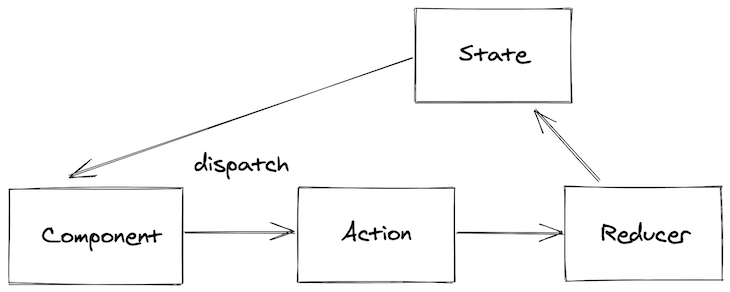 Illustrating How Redux Manages State with Actions and Reducers