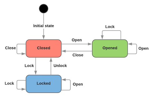 Diagram showing LOCKED -> Unlock -> CLOSED -> Open -> OPENED transitions